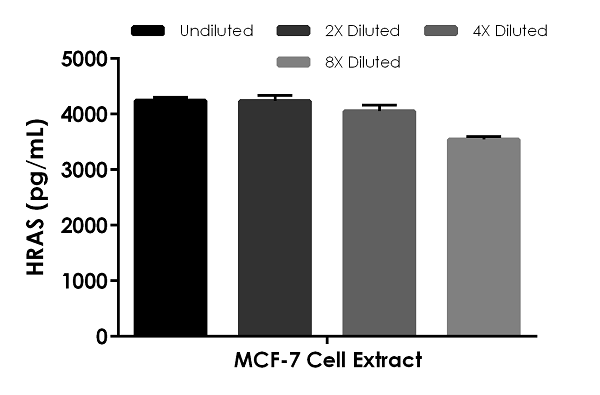 Interpolated concentrations of native HRAS in MCF-7 cell extracts based on a 1,500 µg/mL extract load.