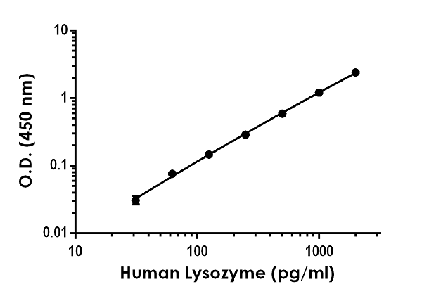 Example of human Lysozyme standard curve in Sample Diluent.