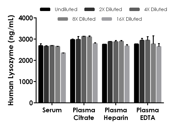 Interpolated concentrations of native Lysozyme in human serum, and plasma samples.