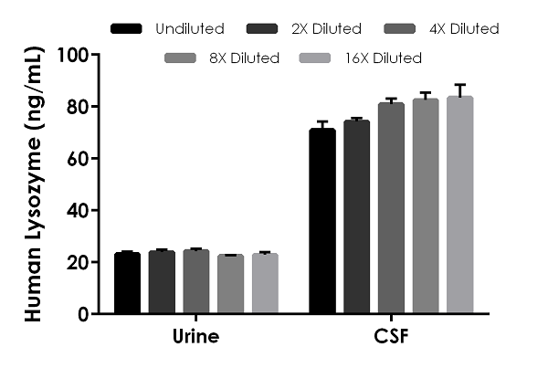 Interpolated concentrations of native Lysozyme in human urine, and CSF samples.