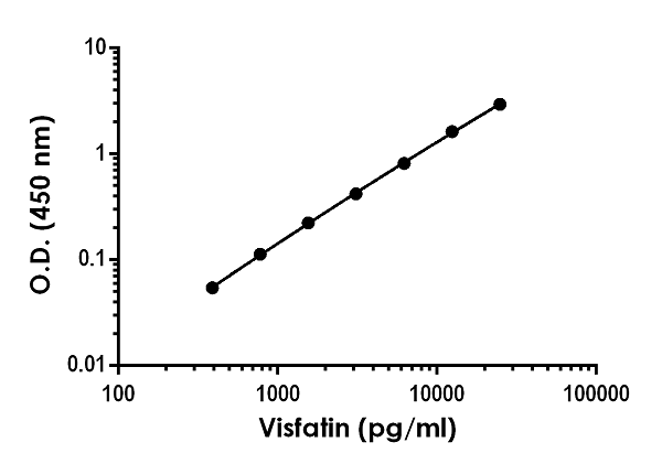 Example of mouse and rat Visfatin standard curve in 1X Cell Extraction Buffer PTR.