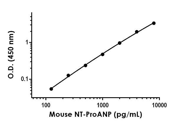 Example of mouse NT-ProANP standard curve in Sample Diluent NS.