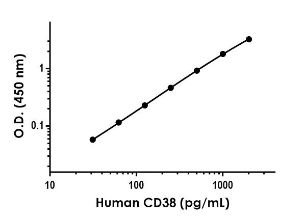 Example of human CD38 standard curve in Sample Diluent NS.