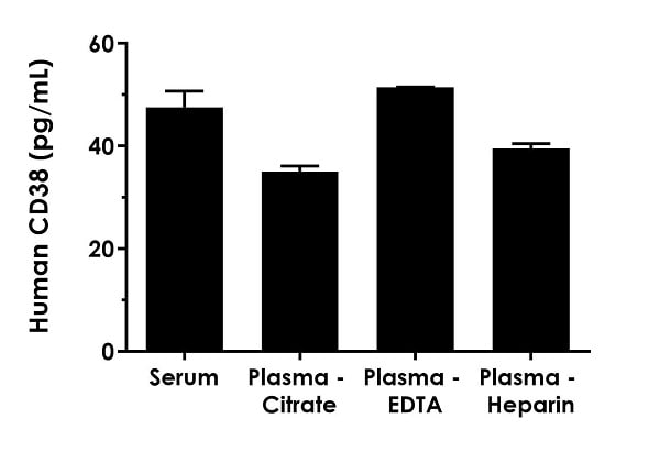 Interpolated concentrations of native CD38 in human serum, plasma-citrate, plasma-EDTA and plasma-heparin samples.