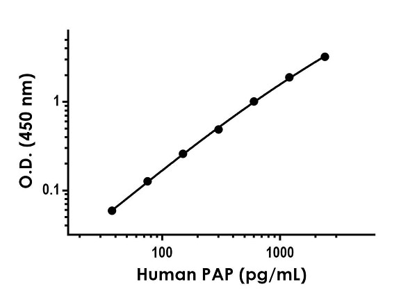Example of human PAP standard curve in Sample Diluent NS.