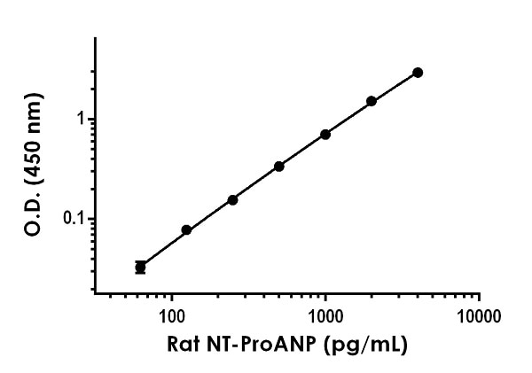 Example of rat NT-ProANP standard curve in Sample Diluent NS
