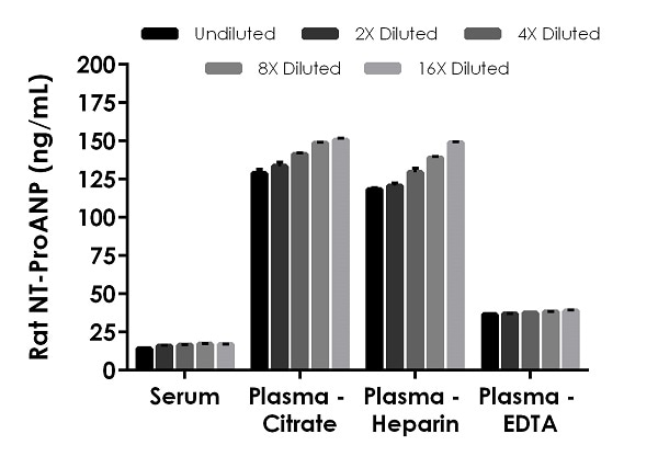 Interpolated concentrations of native NT-ProANP in rat serum and plasma samples.