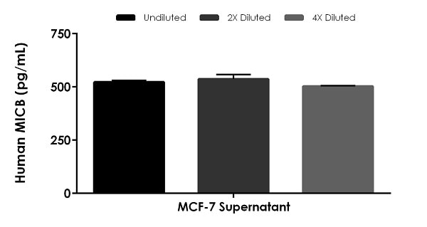 Interpolated concentrations of native MICB in human cell culture supernatant sample.
