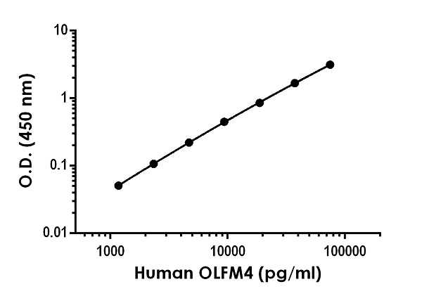 Example of human OLFM4 standard curve in Sample Diluent NS.
