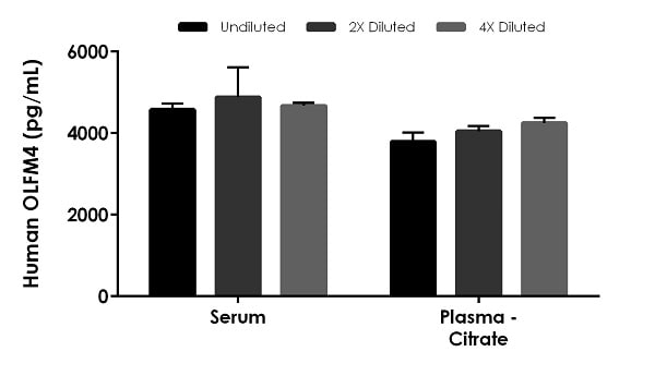 Interpolated concentrations of native OLFM4 in human serum and plasma samples.