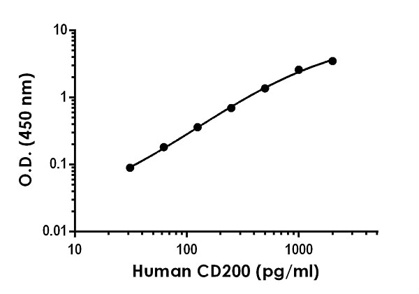 Example of human CD200 standard curve in Sample Diluent NS.