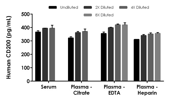 Interpolated concentrations of native CD200 in human serum and plasma samples.