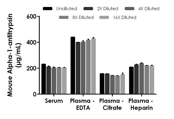 Interpolated concentrations of native alpha-1-antitrypsin in mouse serum, plasma (EDTA), plasma (citrate) and plasma (heparin) samples.