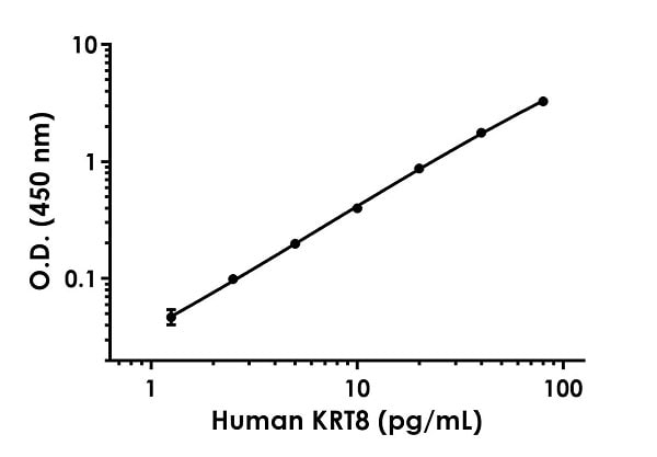 Example of human Cytokeratin 8 standard curve in 1X Cell Extraction Buffer PTR.