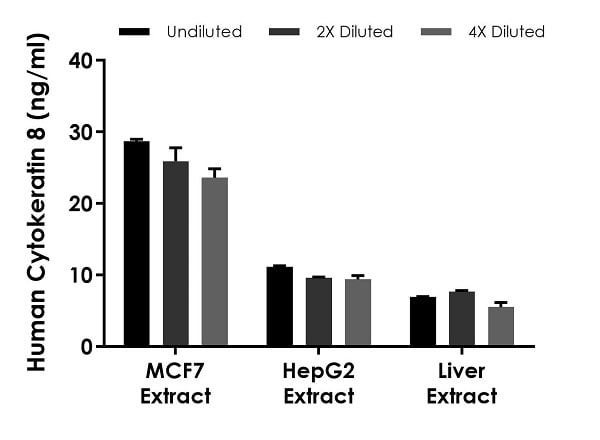 Interpolated concentrations of native Cytokeratin 8 in human MCF7, HepG2, and liver homogenate extract samples based on 6.25 µg/mL, 31.25 µg/mL, and 100 µg/mL extract loads, respectively.
