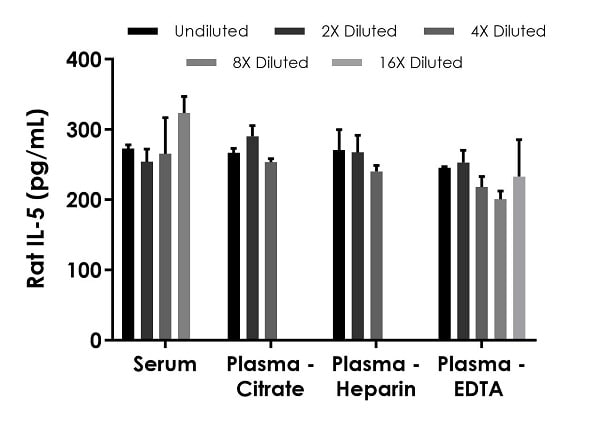 Interpolated concentrations of spiked IL-5 in rat serum and plasma samples.