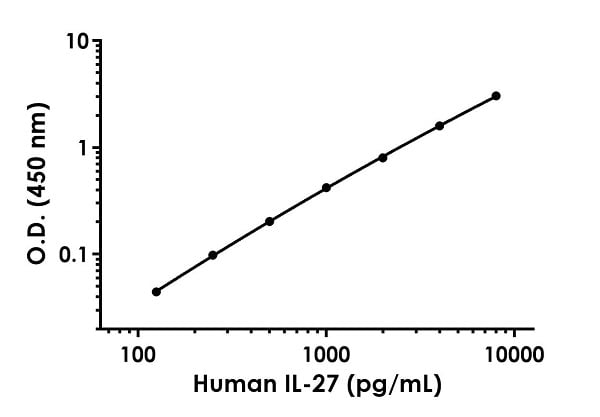 Example of human IL-27 standard curve in Sample Diluent 50BS.