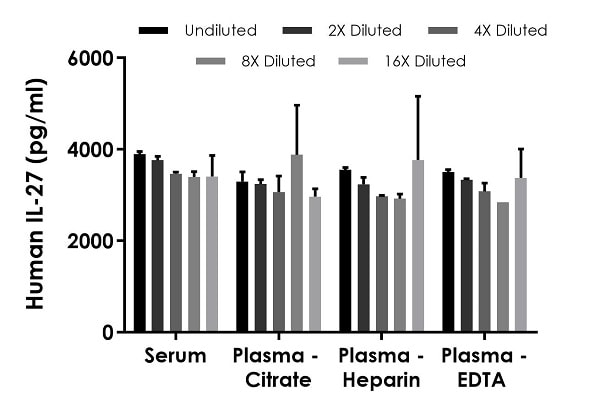 Interpolated concentrations of spiked IL-27 in human serum and plasma samples.