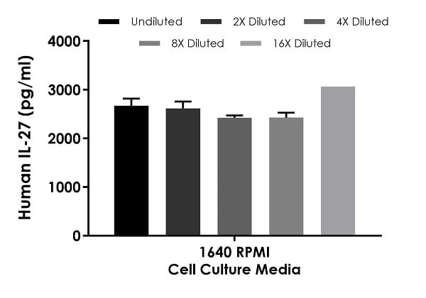 Interpolated concentrations of spiked IL-27 in 1640 RPMI cell culture media samples containing 10% fetal bovine serum.