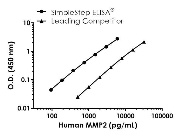Human MMP2 standard curve comparison