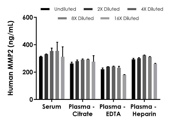 Interpolated concentrations of native MMP2 in human serum and plasma samples.