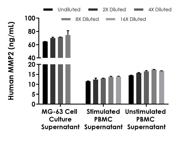 Interpolated concentrations of native MMP2 in human MG-63 cell culture supernatant, stimulated PBMC cell culture supernatant, and unstimulated PBMC cell culture supernatant samples.