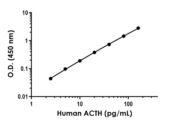 Example of human ACTH standard curve in 1X Cell Extraction Buffer PTR.