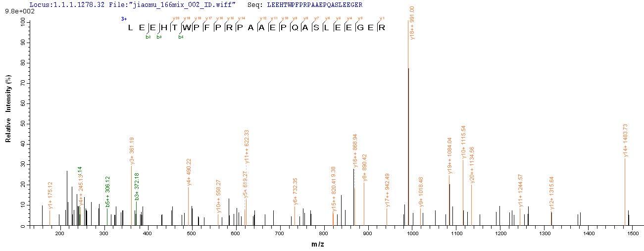 Mass Spectrometry -  (ab267839)