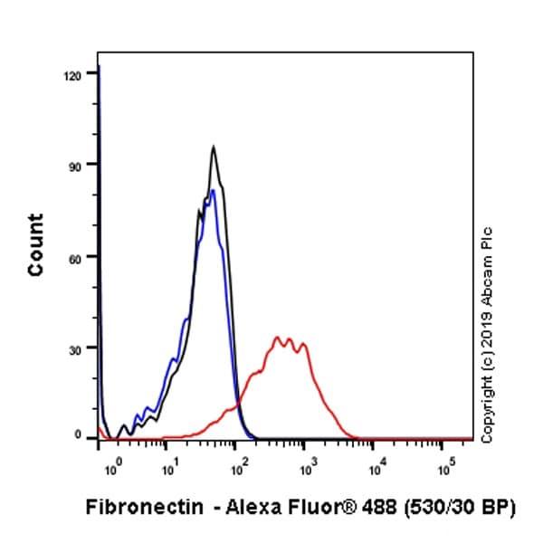 Flow Cytometry - Anti-Fibronectin antibody [EPR23110-25] - BSA and Azide free (ab268023)