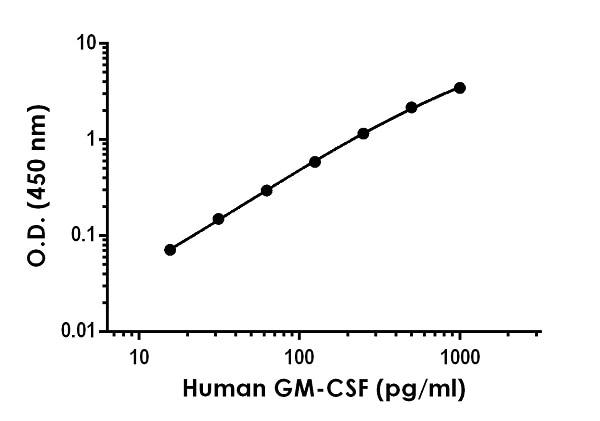 Representative HumanGM-CSF standard curve using sandwich ELISA method