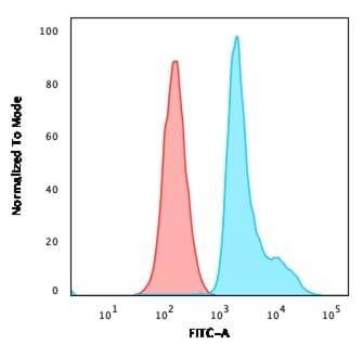 Flow Cytometry - Anti-67kDa Laminin Receptor antibody [RPSA/2699] (ab268079)