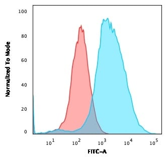 Flow Cytometry - Anti-Estrogen Inducible Protein pS2 antibody [TFF1/2133] (ab268118)