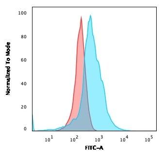 Flow Cytometry - Anti-CD21 antibody [CR2/2754] - BSA and Azide free (ab268155)
