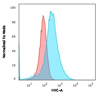 Flow Cytometry - Anti-Annexin I antibody [ANXA1/3566] - BSA and Azide free (ab268191)