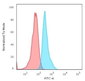 Flow Cytometry - Anti-Cytokeratin 15 antibody [KRT15/2554] - BSA and Azide free (ab268198)