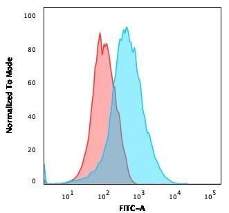 Flow Cytometry - Anti-PECAM1 antibody [PECAM1/3540] - BSA and Azide free (ab268222)
