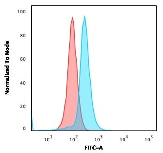Flow Cytometry - Anti-CD27 antibody [LPFS2/1611] - BSA and Azide free (ab268268)