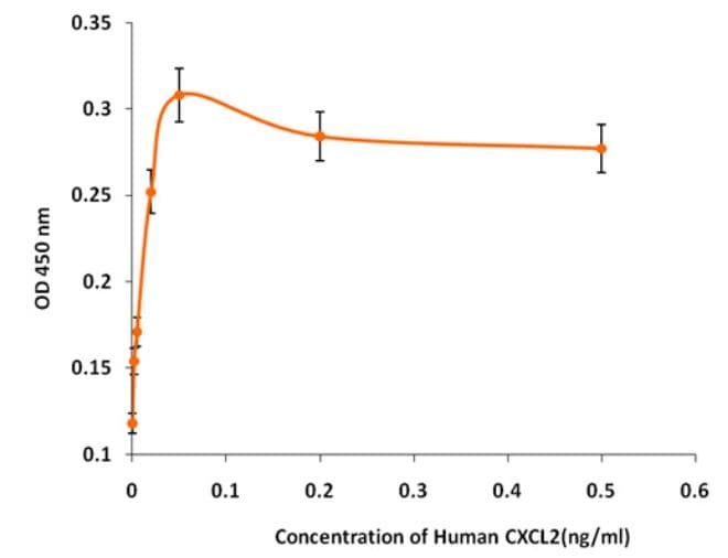 Functional Studies - Recombinant human CXCL2 protein (Active) (ab268433)