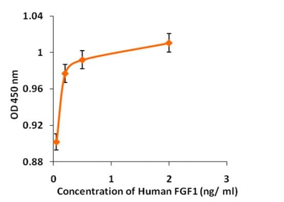 Functional Studies - Recombinant human FGF1 protein (Active) (ab268551)