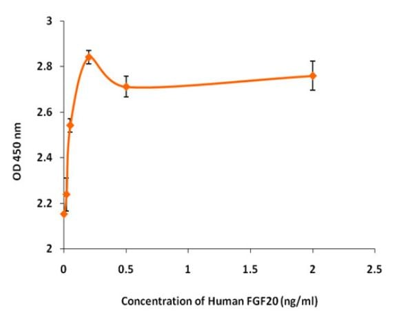 Functional Studies - Recombinant human FGF20 protein (Active) (ab268556)