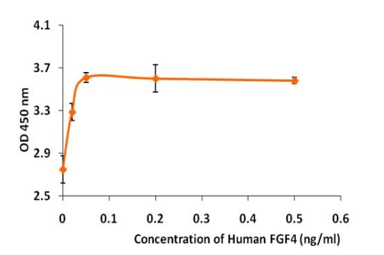 Functional Studies - Recombinant human FGF4 protein (Active) (ab268559)