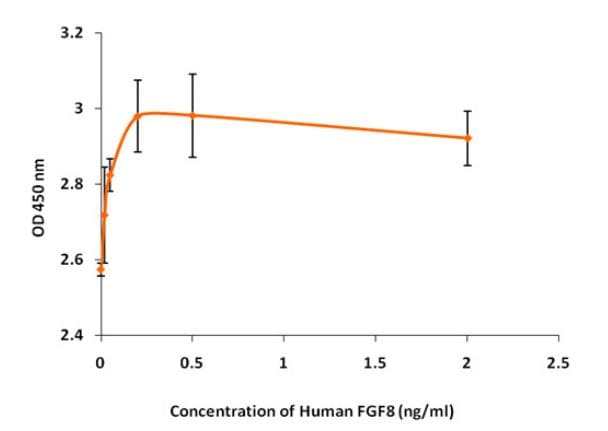 Functional Studies - Recombinant human FGF8 protein (Active) (ab268560)