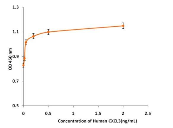 Functional Studies - Recombinant human GRO gamma protein (Active) (ab268606)