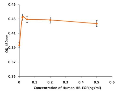 Functional Studies - Recombinant human HBEGF/DTR protein (Active) (ab268609)