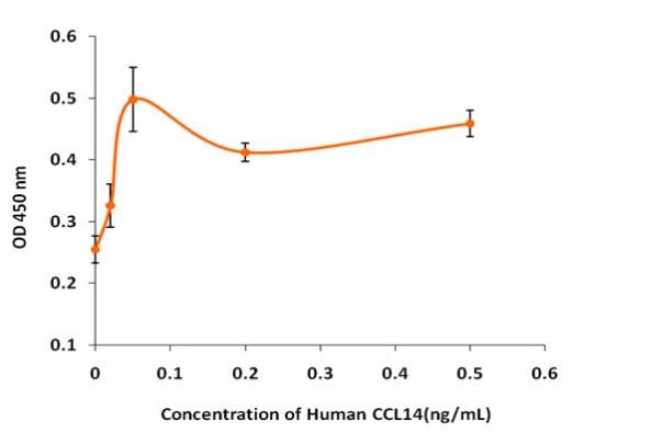Functional Studies - Recombinant human CCL14 protein (Active) (ab268610)