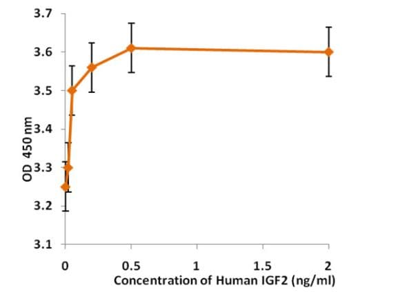 Functional Studies - Recombinant human IGF2 protein (Active) (ab268655)