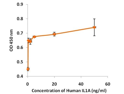 Functional Studies - Recombinant human IL-1 alpha protein (Active) (ab268665)