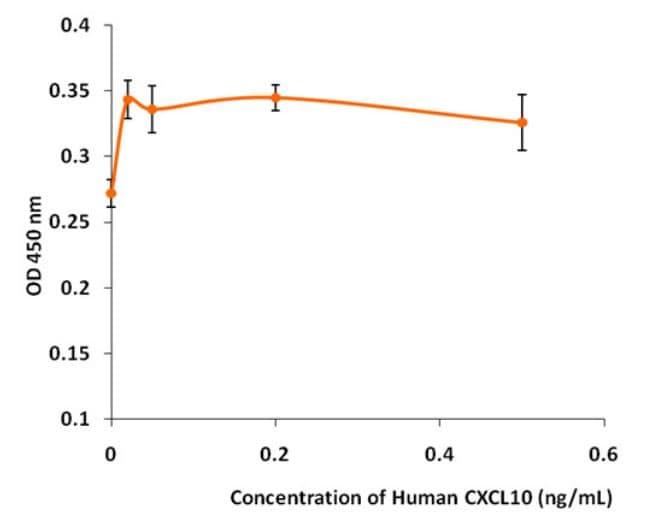 Functional Studies - Recombinant human IP10 protein (ab268678)