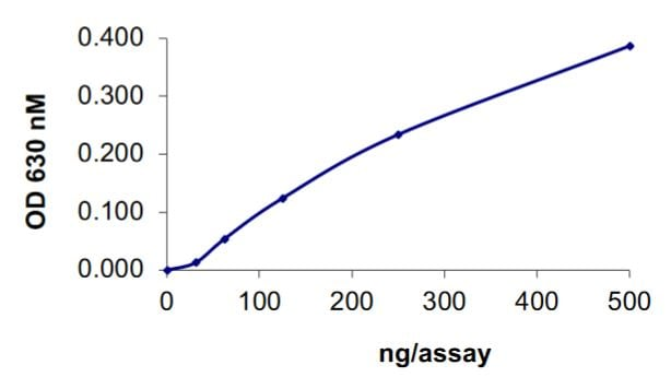 Functional Studies - Recombinant human LAR protein (Tagged) (ab268908)