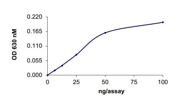 Functional Studies -  (ab268967)
